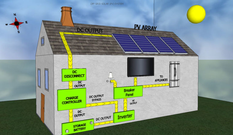 Types of solar PV Systems – Cosmic Glow Solar